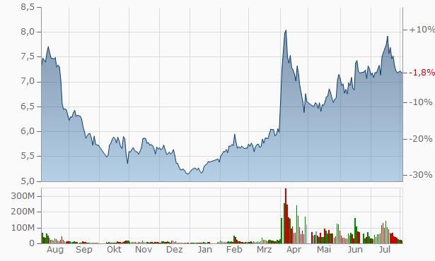 Wuxi Taiji Industrial Chart