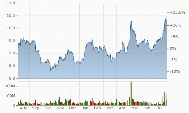 Haitong Securities Chart