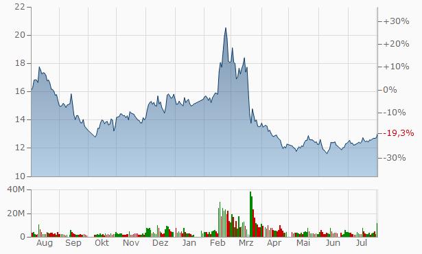 Beijing Dahao Technology A Chart