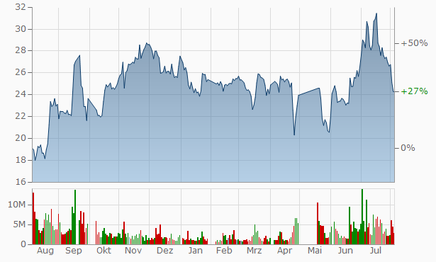 Liaoning Fu-An Heavy Industry Chart