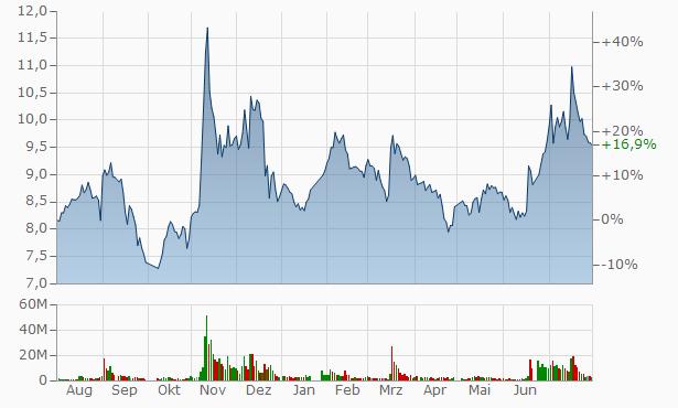 Xingguang A Chart