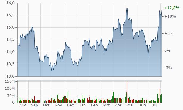 Guotai Junan Securities Chart