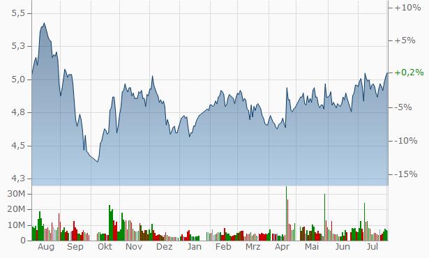 Gem-Year Industrial Chart