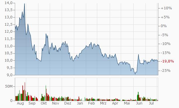Jiangsu Jingshen Salt Chemical Industry Chart