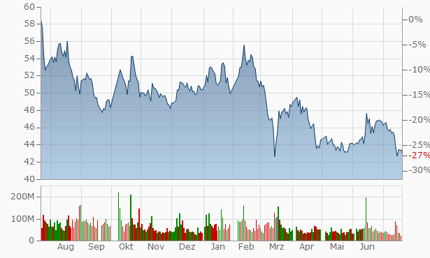 Ping An Insurance (Group) Company of China Chart