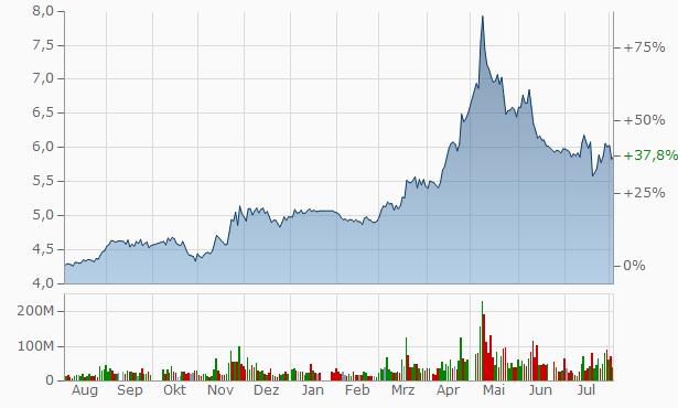 China Citic Bank A Chart