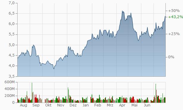 Aluminum A Chart