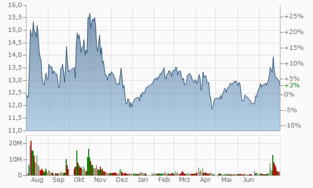 Zhejiang Langdi Group Chart