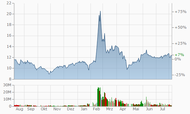 ShanDong Swan Cotton Industrial Machinery Stock Chart