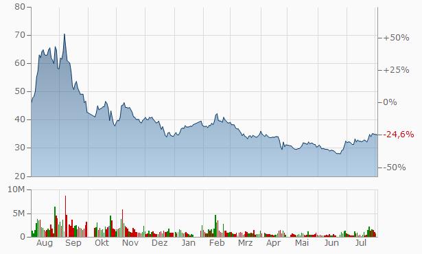 ZHEJIANG JIAAO ENPROTECH STOCK Chart