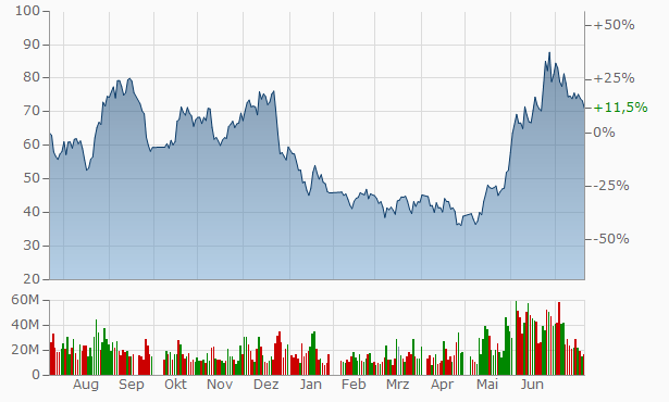 Chongqing Sokon Industry Group Chart
