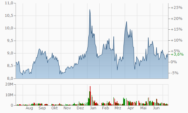 Xinhua Winshare Publishing and Media Chart