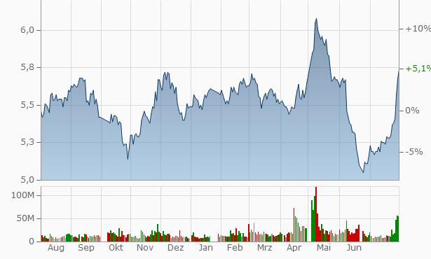 Bank of Guiyang Chart