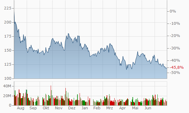 GigaDevice Semiconductor (Beijing) A Chart
