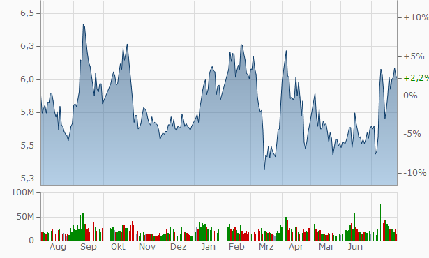Wuxi Rural Commercial Bank Chart