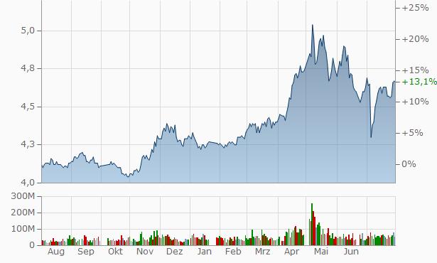 Bank of Beijing (A) Chart