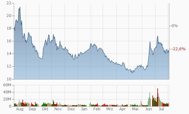 Zhejiang XCC Group Chart
