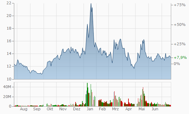 Wuhan Thalys Medical Technology A Chart