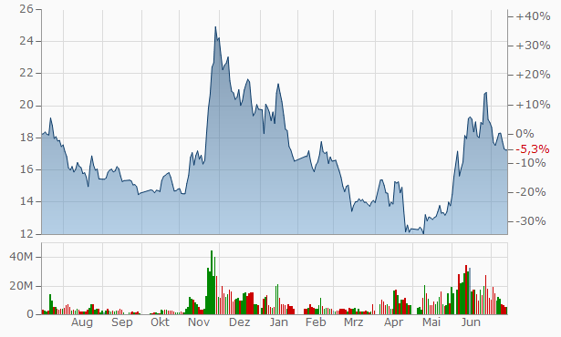 Hunan Oil Pump Chart