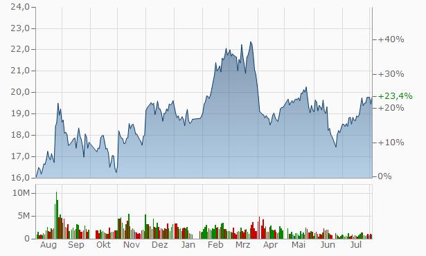 Ganso Chart