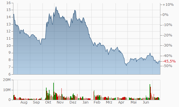 Dongguan HuaLi Industries A Chart