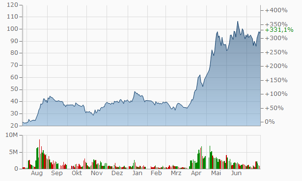 Comefly Outdoor Chart