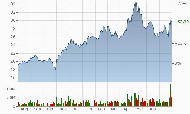 China Pacific Insurance (Group) Chart