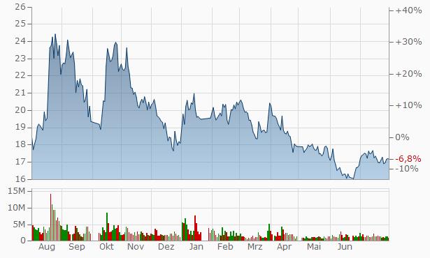 JIANGSU XINRI E-VEHICLE Chart