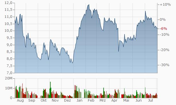 Chongqing Qinan M&E A Chart