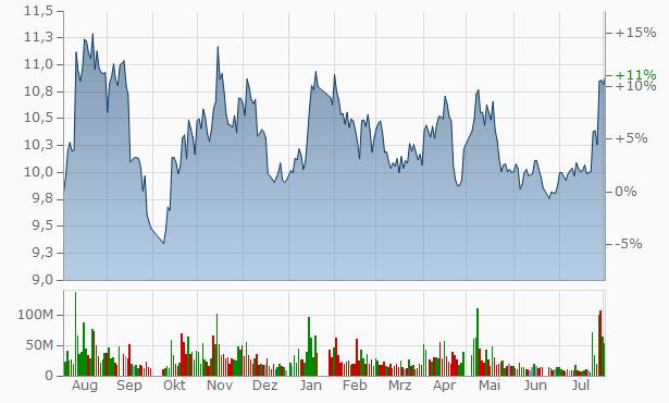 Zheshang Securities Chart