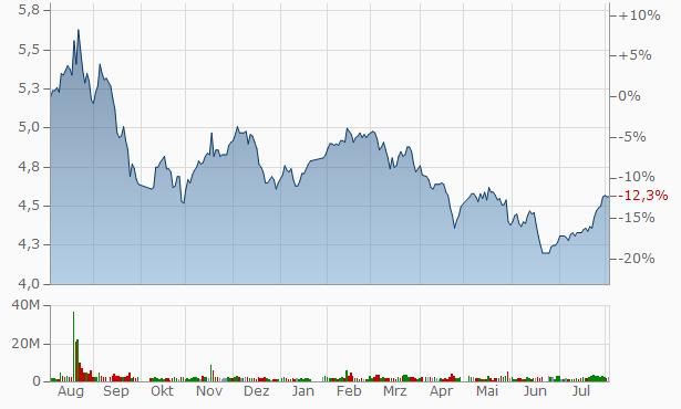 Zhejiang Jihua Group A Chart