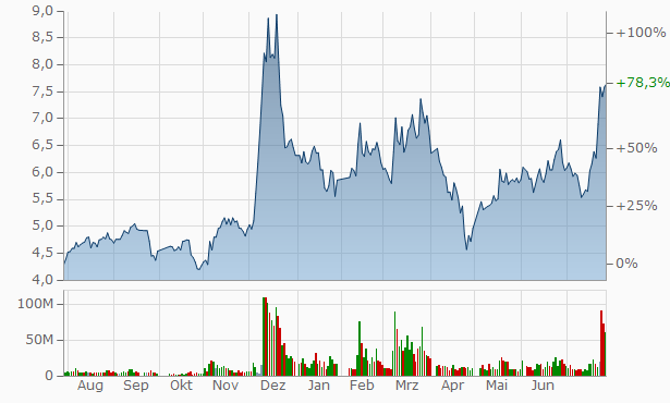 Guangdong Dcenti Auto-Parts Stock Chart