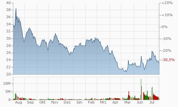 Suzhou Etron Technologies A Chart
