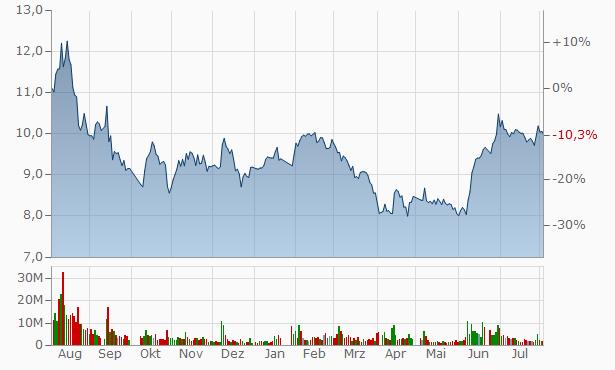 Junhe Pumps A Chart