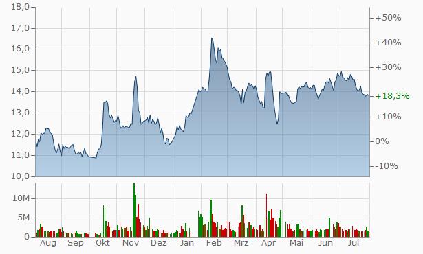 Zhejiang Baida Precision Manufacturing A Chart