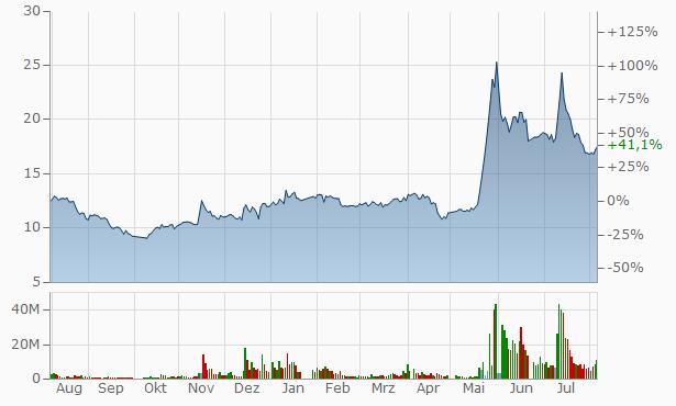 Fujian Raynen Technology A Chart