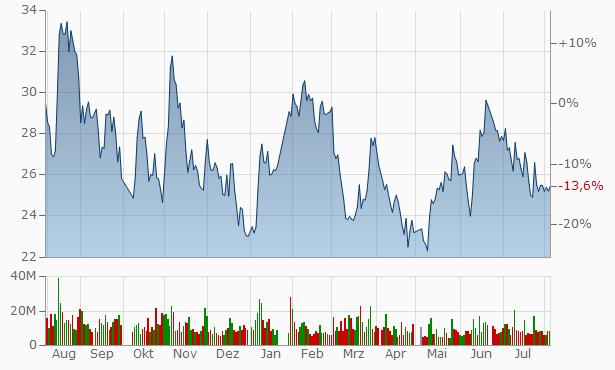 Ningbo Xusheng Auto Technology A Chart