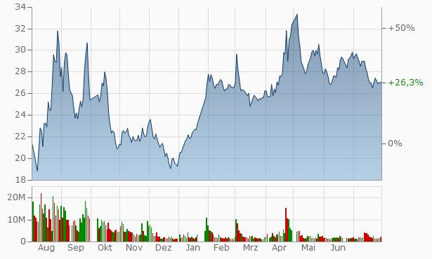 Zhejiang Dayuan Pumps Industry A Chart