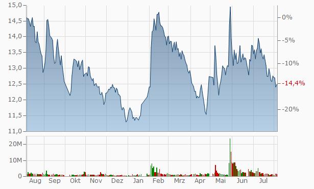 Zhejiang Tiantai Xianghe Industrial A Chart