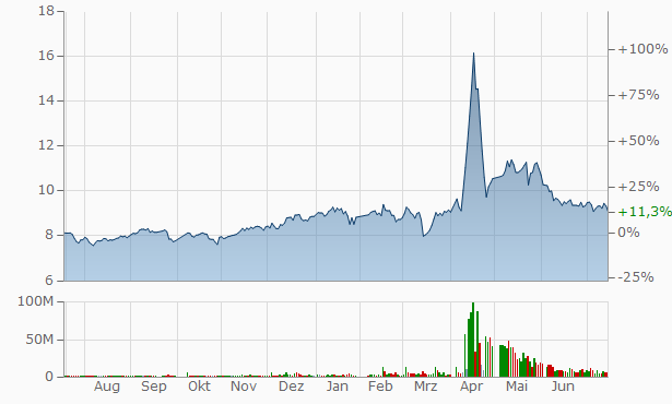 Shanghai Shine-Link International Logistics A Chart