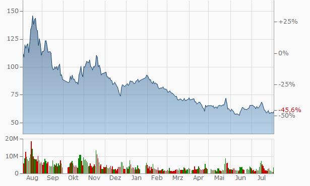 Yingkou Jinchen Machinery A Chart