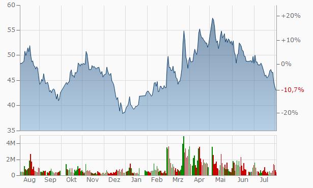 Wuxi Acryl Technology A Chart