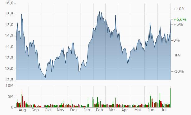 Zhejiang Jinghua Laser Technology A Chart