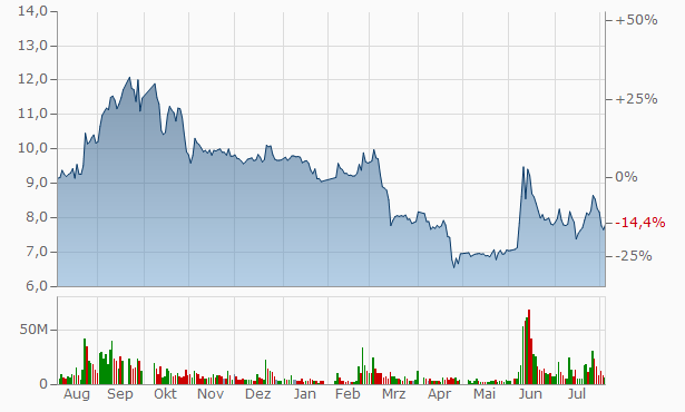 Guizhou Gas Group A Chart
