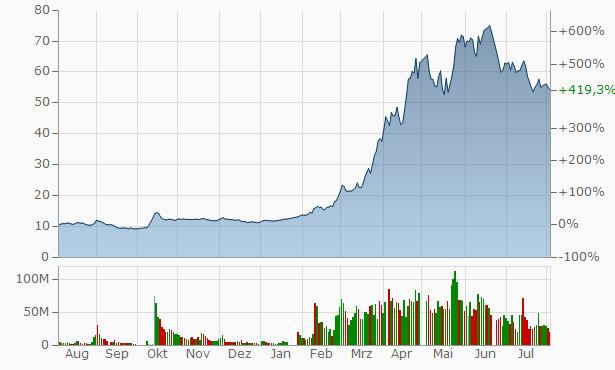 CIG ShangHai Chart