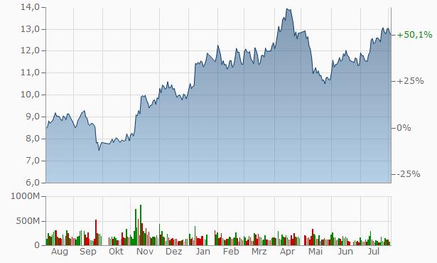 Zijin Mining Group Chart