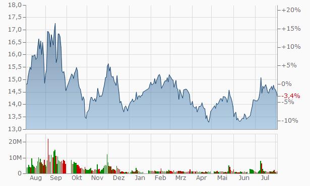 Xinjiang Torch Gas A Chart