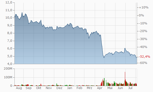 Red Star Macalline Group A Chart