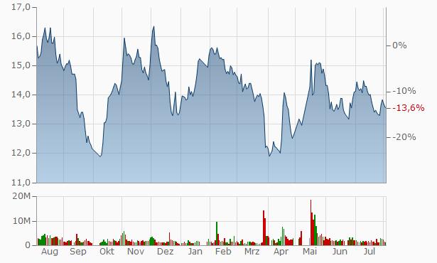 Xuancheng Valin Precision Technology A Chart