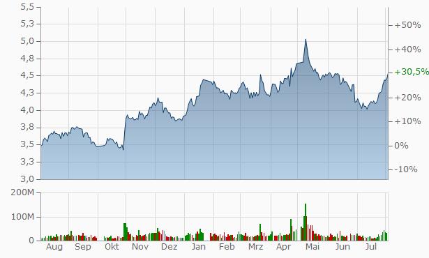 Jiangsu Financial Leasing Chart